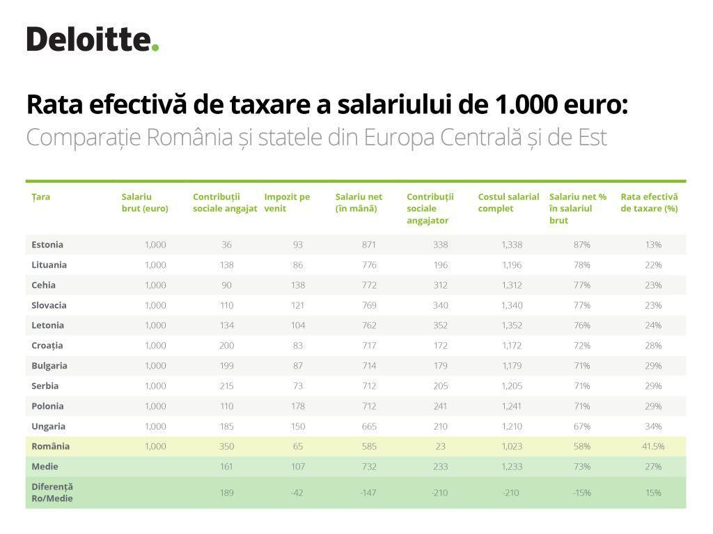 Salariu minim brut 1.000 de euro