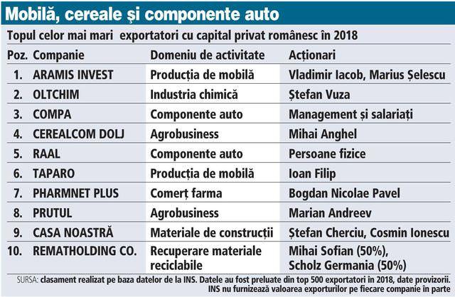top exportatori romani