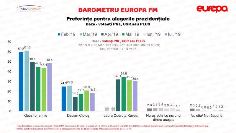Sondaj IMAS Preferinte pentru alegerile prezidentiale PNL IULIE