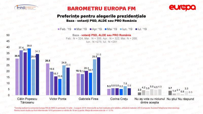 Sondaj IMAS Preferinte pentru alegerile prezidentiale PSD IULIE