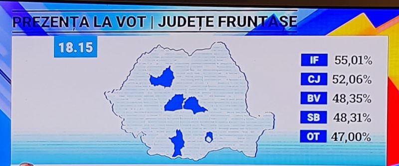 sibiu vot judete