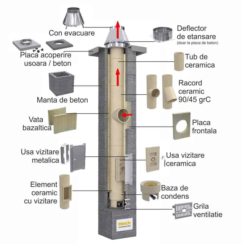 4 Componente sistem evacuare cos fum ceramic horn