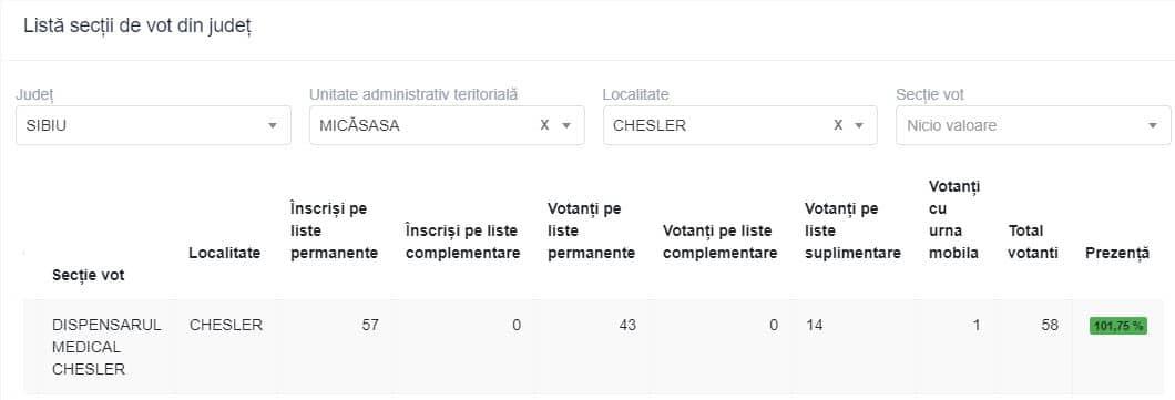chesler vot