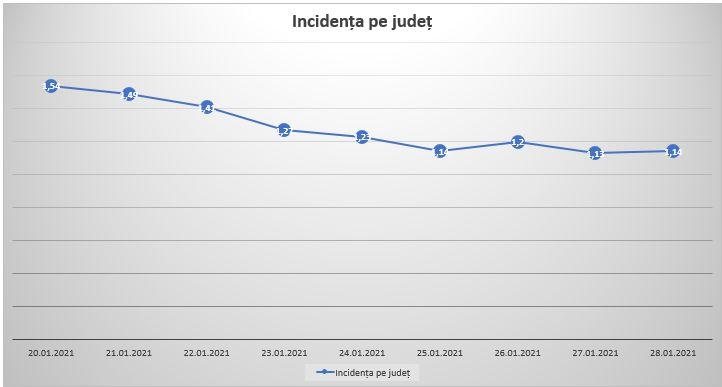 incidenta judet