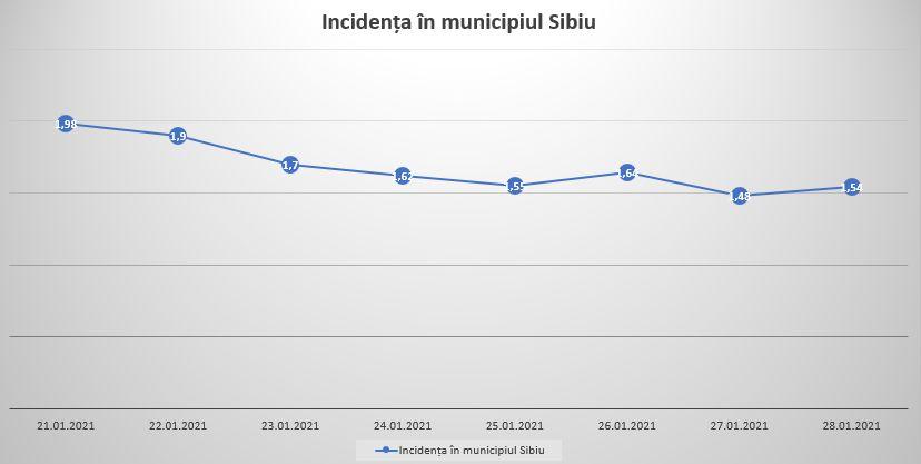 incidenta mun Sibiu