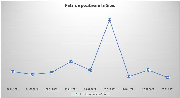 rata pozitivare sibiu