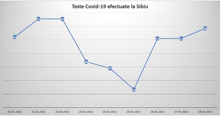 teste covid sibiu