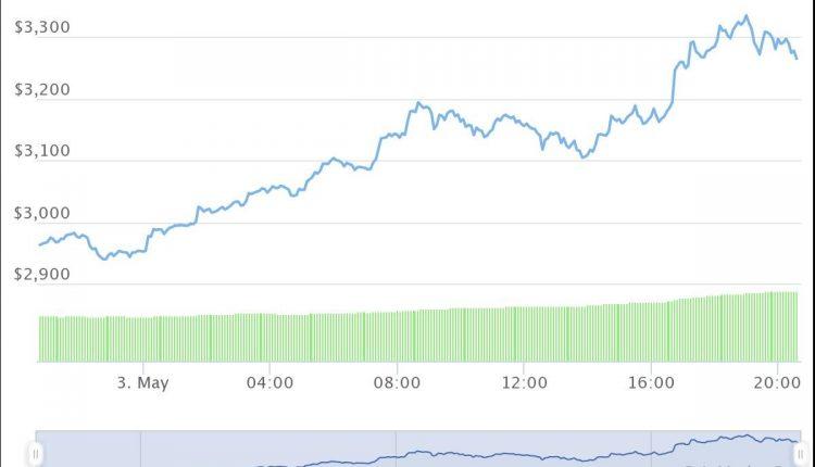 hot forex bitcoin depozit cât timp să depună btc la binance