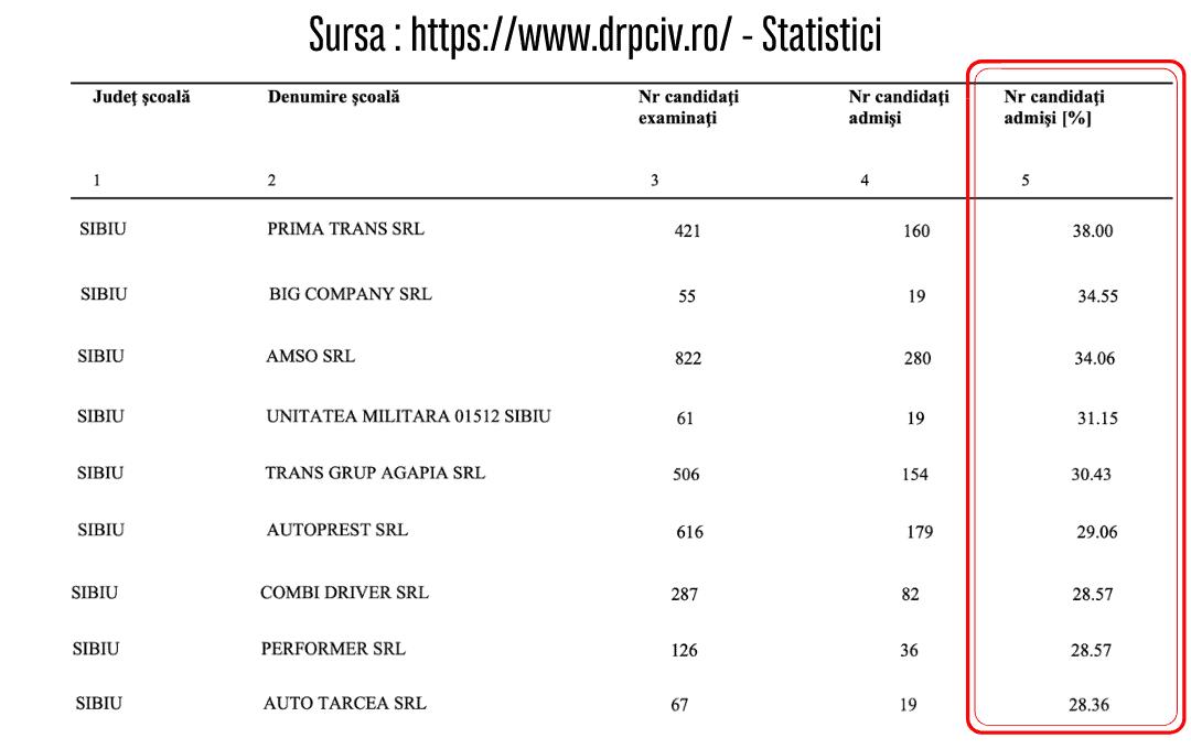 statistica drpciv